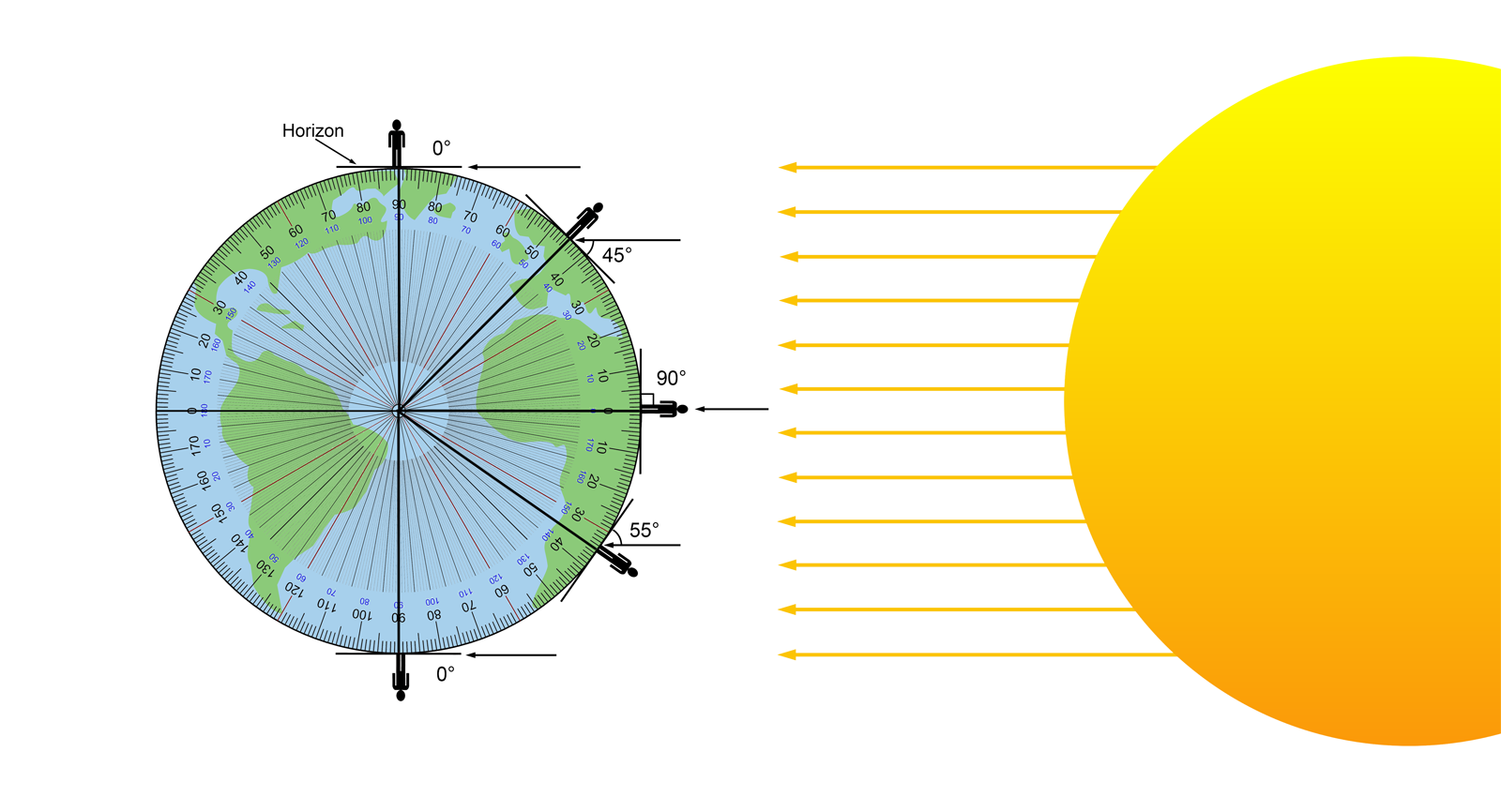 (click To See Full Size) Because The Earth Is A Sphere, On The Equinox, At  Solar Noon, An Observer's Latitude Is Always Equal To The Sun's Altitude